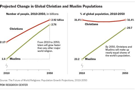 7 key changes in the global religious landscape | Pew