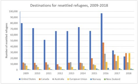 Canada's resettlement of (mainly Muslim) refugees (and