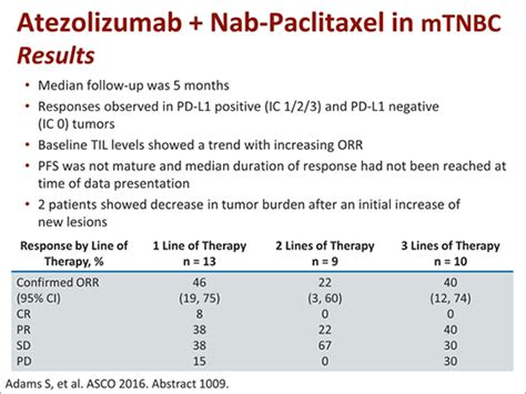 Breast Cancer and CRC: Highlights and Data Analysis From